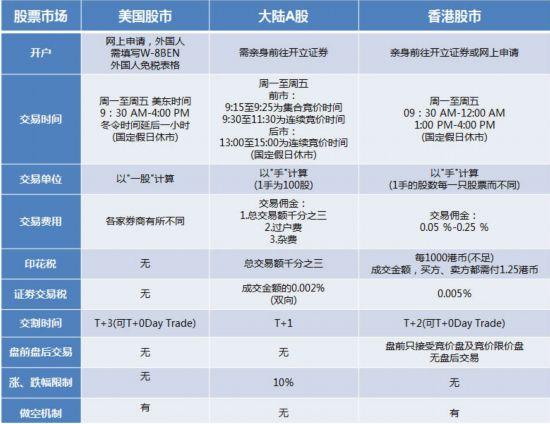 国都香港:阿里引爆美股开户热 券商服务升级应