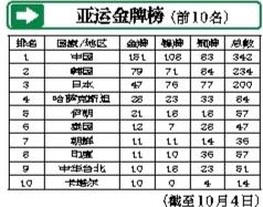 中国代表团牌总数遥遥领先 捍卫亚洲体坛霸主地位