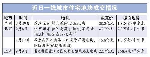 """9月份一线城市推地频繁昨日广州迎年内最大规模拍地""""吸金""""155亿元"""