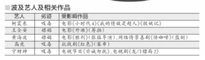 """广电总局出""""封杀令"""":吸毒嫖娼艺人被点名"""
