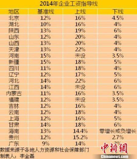 21省公布2014工资指导线 海南下线或负增长