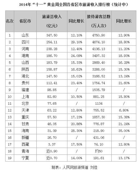 """""""十一""""各省旅游收入排行榜出炉 海南第15位"""
