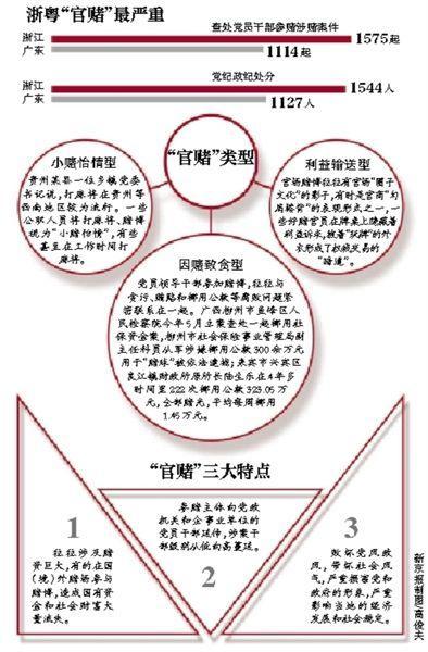 近期中国反腐六大热词:境外追逃、整治裸官