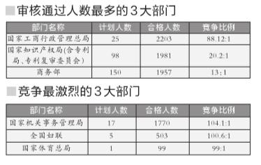 3万人国考在京职位过审