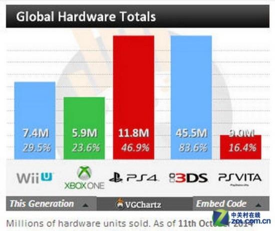 销量仅PS4一半!XBOX ONE算不算失败?