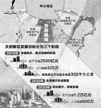 """四川天府新区跻身""""国家队"""" 成为西部发展新引擎图片"""