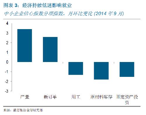 湖南花鼓戏洗菜心简谱-(1) 9月信用指数连续第二个月下滑,由8月的53.5降至53.0(尽管仍高