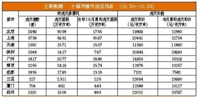 北京10月二手房实际成交有望突破两万套