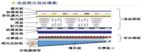 液晶电视的结构可以分为液晶面板和背光模组两部分。注意液晶面板两端的偏光板