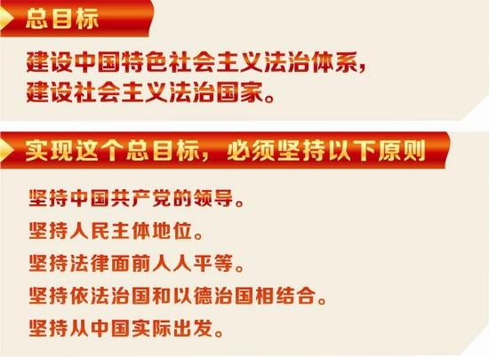 全面推进依法治国,总目标是建设中国特色社会主义法治体系,建设社会主义法治国家。这就是,在中国共产党领导下,坚持中国特色社会主义制度,贯彻中国特色社会主义法治理论,形成完备的法律规范体系、高效的法治实施体系、严密的法治监督体系、有力的法治保障体系,形成完善的党内法规体系,坚持依法治国、依法执政、依法行政共同推进,坚持法治国家、法治政府、法治社会一体建设,实现科学立法、严格执法、公正司法、全民守法,促进国家治理体系和治理能力现代化。   摘自《中共中央关于全面推进依法治国若干重大问题的决定》   习近