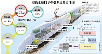 中国首辆永磁高铁下线试车最快3年商业化运营