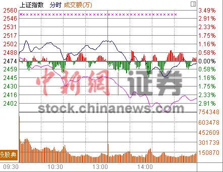 A股现断层式分化沪指跌0.16%触新高创业板指暴跌3.52%