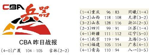 """广东男篮拿下四连胜赢球不容易全靠""""意志力"""""""