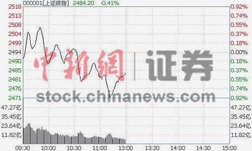 沪指半日跌0.41%市场分化愈演愈烈金融受宠