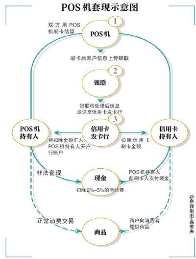 北京机构每月代办千台pos机 只交照片就能过审图片