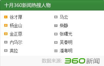 2014年10月十大新闻人物盘点:徐才厚案侦查终