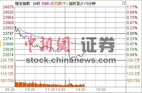 港股恒指跌超1%港股通额度消耗不足5亿元