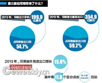 数据来源:郑州海关 编辑制图:《中国经济周刊》采制中心
