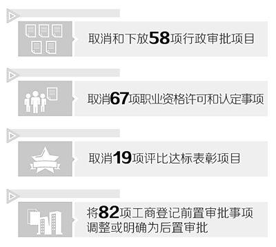 国务院印发决定取消和下放58项行政审批项目
