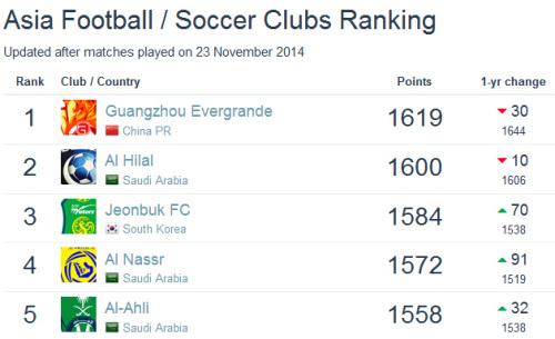 俱乐部排名:恒大世界第72亚洲第1国安亚洲第22