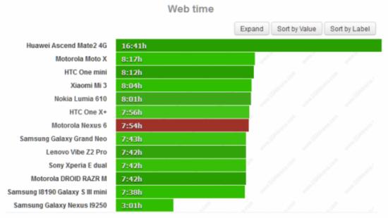 Nexus 6续航测试:没有想象的那么差