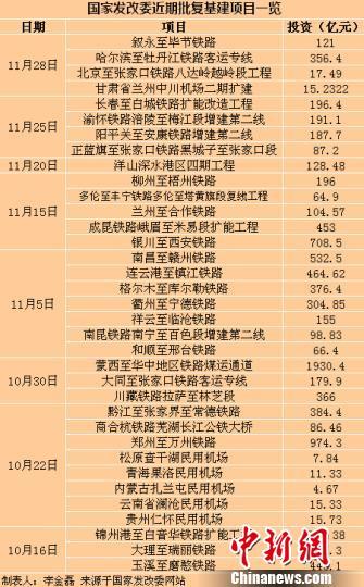 中国年末发力稳增长两月内连批近万亿元投资