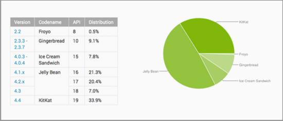 Android 5.0发布已半月 更新率不及0.1%