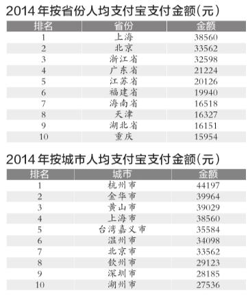 支付宝发布十年账单 海南省人均支付排第七