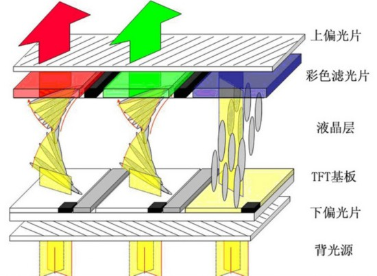 液晶面板结构,光线通过彩色滤光片后能显示出丰富的