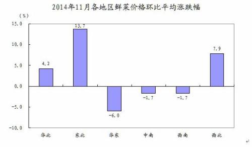统计局:12月CPI环比继续下降可能性不大