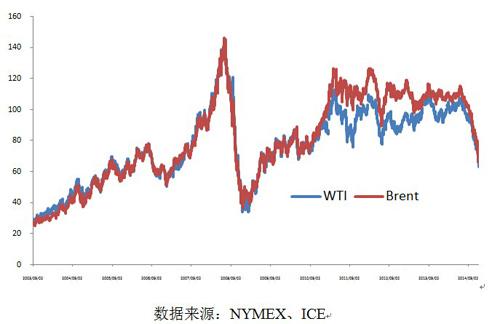 國際油價的變化走勢圖(單位:美元)