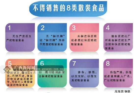 广西明确规定未标注保质期等8类散装食品不得销售
