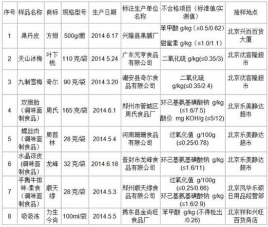 """北京下架8种不合格食品 """"龙峰""""凉皮甜蜜素超标六倍"""