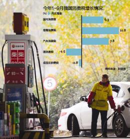 成品油消费税再调 财政增收或超千亿
