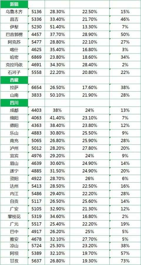 收入证明范本_支出收入表格_西安平均收入