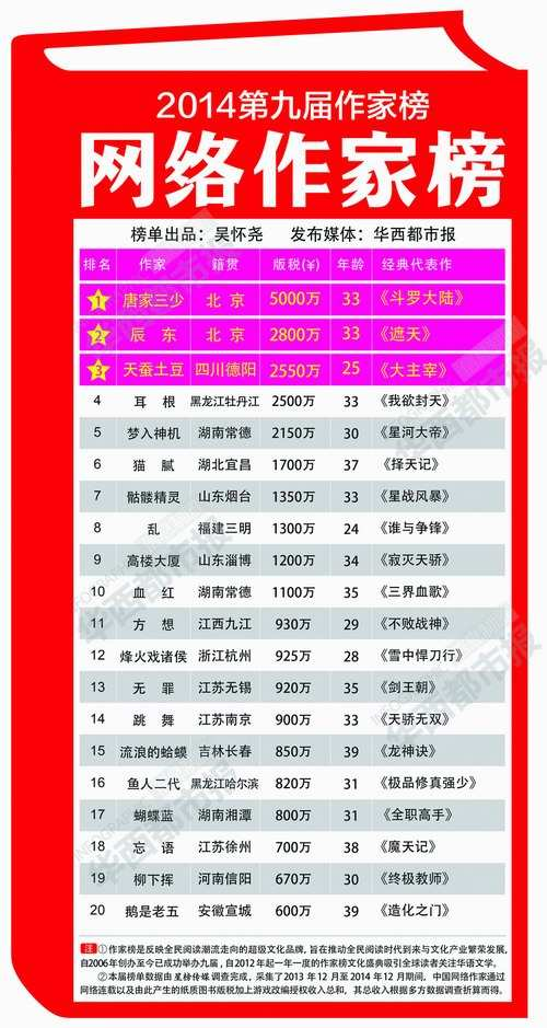 2014网络作家排行榜发布 唐家三少5000万版税领跑--传媒--人民网28-hse-香港屋網28