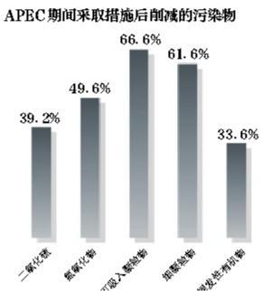 北京环保局:机动车管控措施可降霾4成