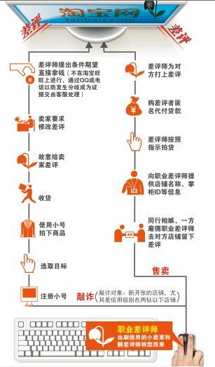 职业差评师最近惦记上了云南电商 恶意差评花样翻新
