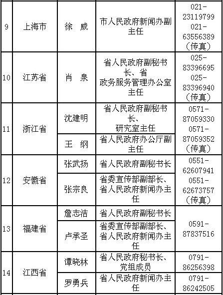 中央部门及地方新闻发言人最新名单及电话公布