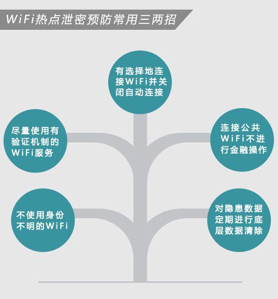 一张图看懂:免费WIFI的安全隐患