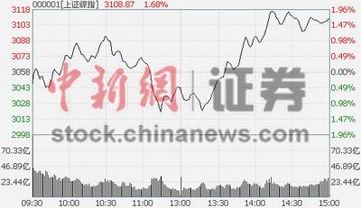 沪指涨1.67%突破3100点刷新四年多新高纪录
