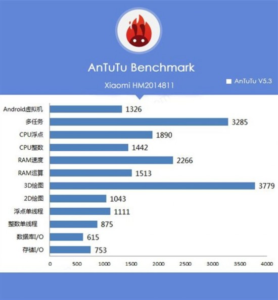 搭载64位处理器 红米2代性能跑分曝光