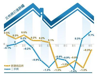 北京二手房价连续两月上涨