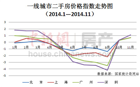 70城房价连续三月未涨 业内称至少跌到明年一季度