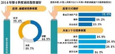 央行调查:58.8%的居民预期下季度房价不变