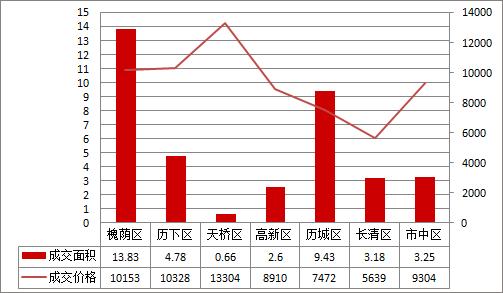 济南楼市成交量高位运行 12月成交已破万套