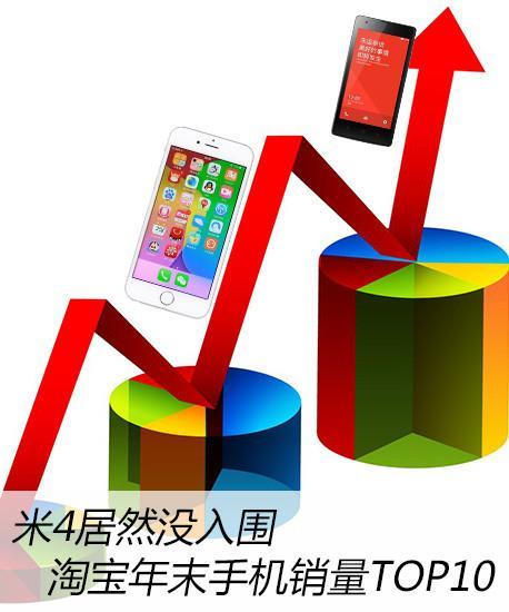 米4居然没入围 淘宝年末手机销量TOP10