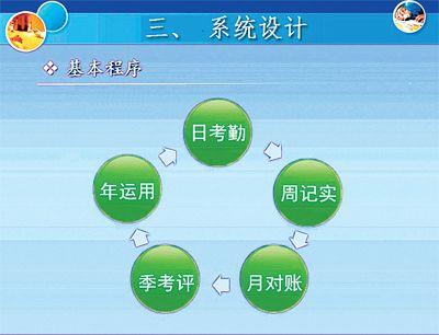 工程混合式培训流程模式图-江西省中小学教师信息技术应用能力提升