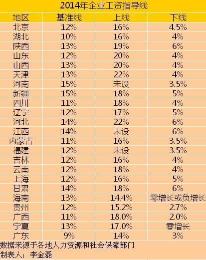 今年你工资涨了吗?19地区已上调最低工资标准