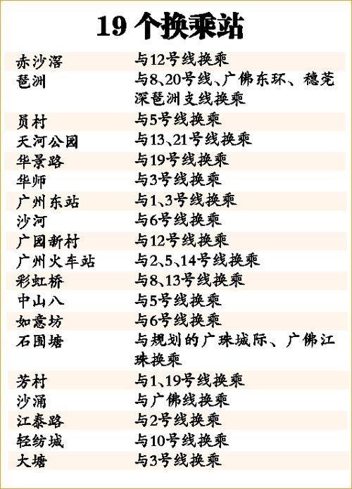 广州地铁11号线投资超400亿 32个站串联五老